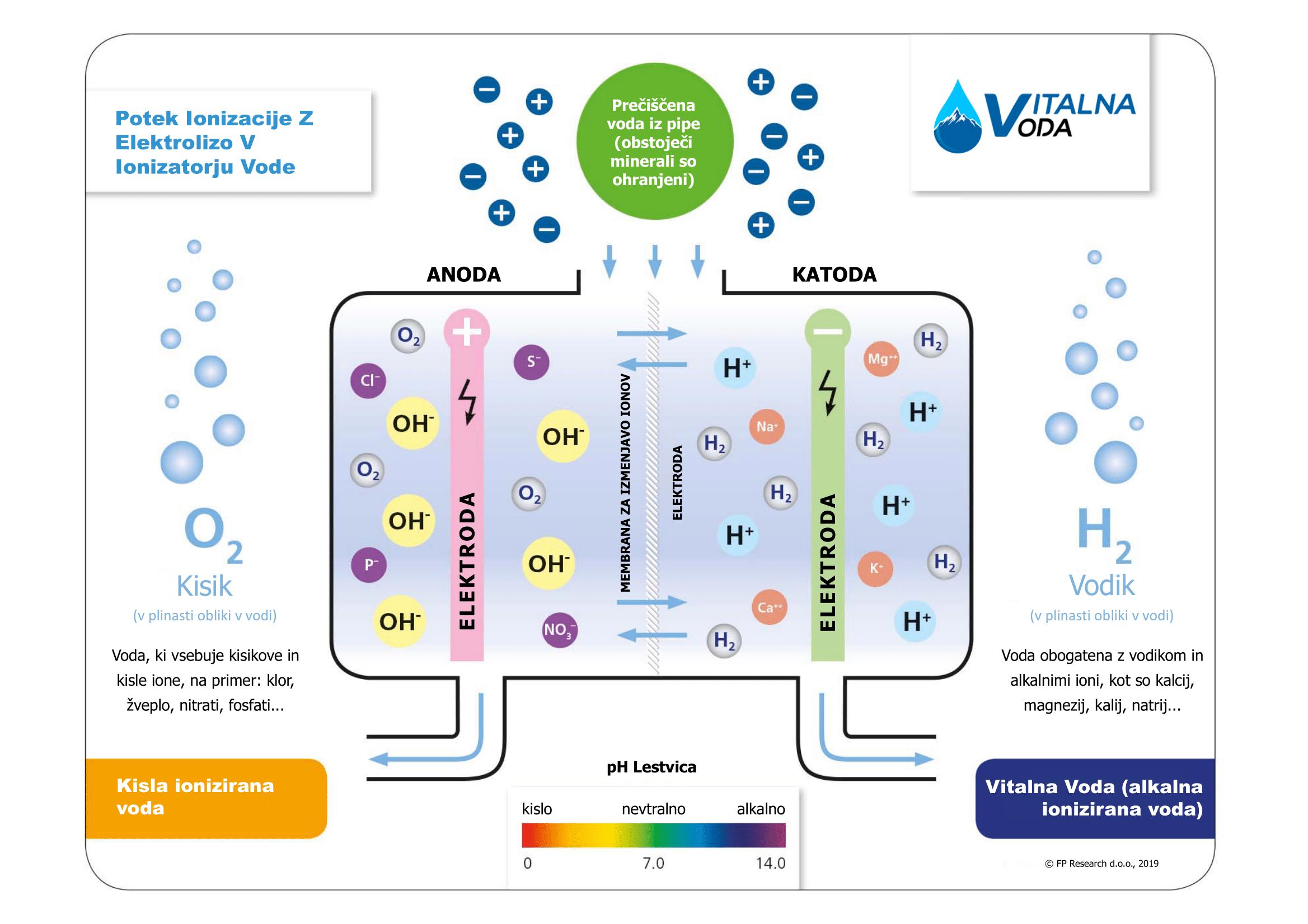 Proces ionizacije z elektrolizo